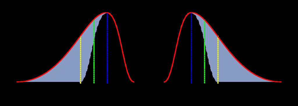 Posiciones relativas de parámetros centrales